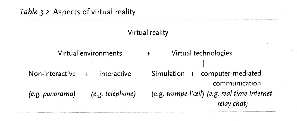 Table 3.2 - Aspects of Virtual Reality